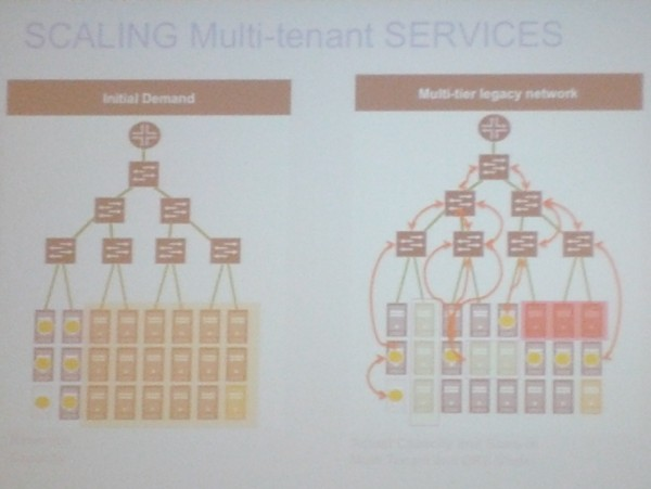 """photo of ""SCALING Multi-tenant SERVICES"" slide by Medovich"""